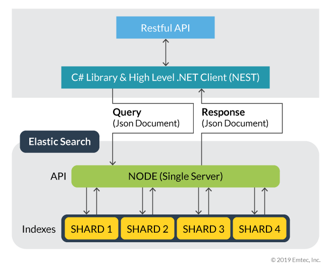 Accelerate Search in  NET Applications with Elasticsearch