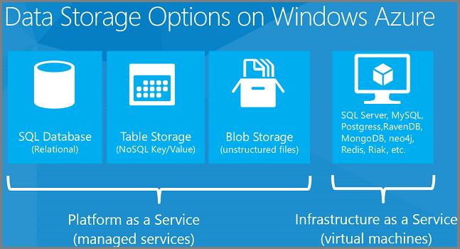 Azure Data Storage Options.png