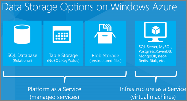 Azure Data Storage Options.png