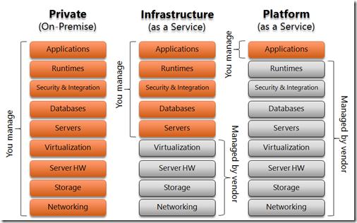 Azure Resource Management Comparison