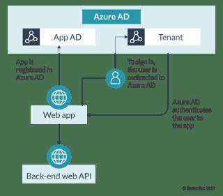 Azure Active Directory Multi-Tenant Authentication