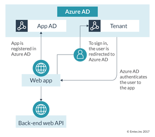 Azure Active Directory Multi-Tenant Authentication