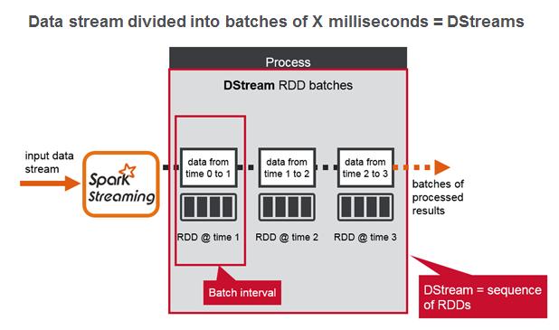 Stream processing using Apache Spark