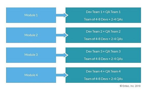 QA and AppDev as one team