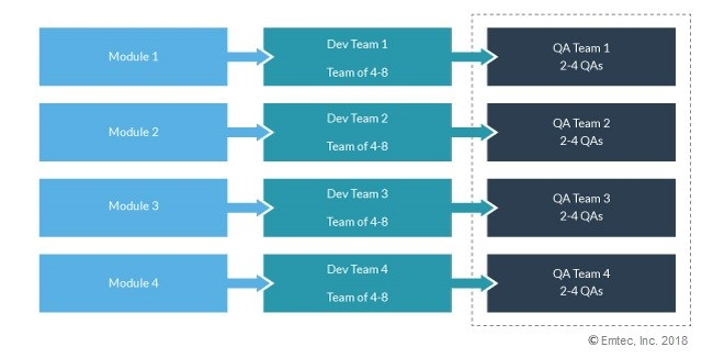 QA and AppDev teams separate