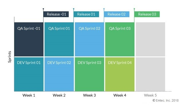 Weekly sprint when QA and AppDev teams are separate