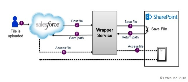 ShareINTEGRATE gateway service