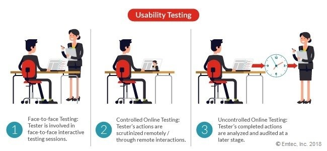 Usability testing methods