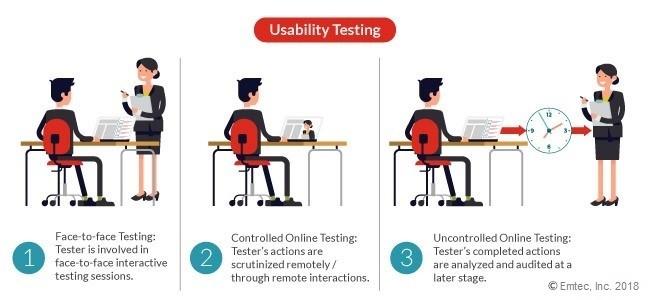Usability testing methods
