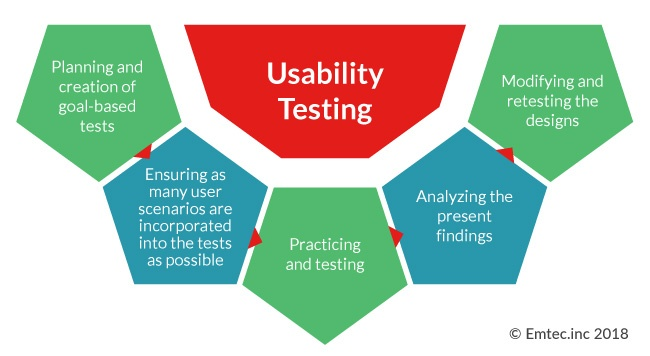 Usability testing process