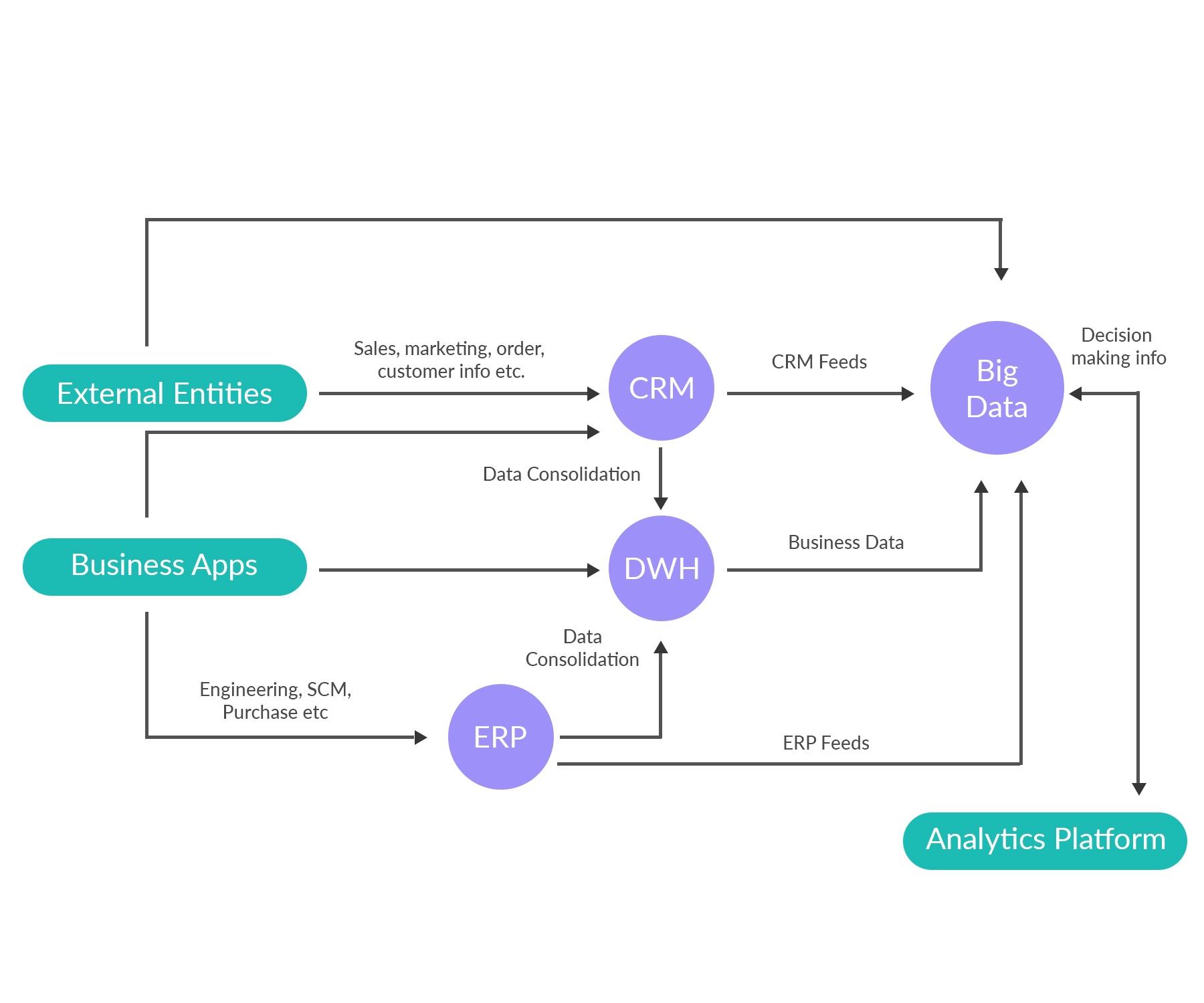Blog Digital Transformation EE Diagram .jpg