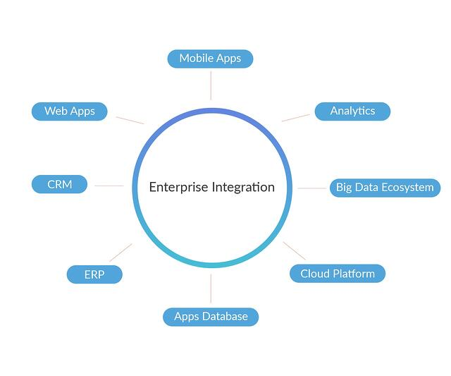 Enterprise Integration Blog.jpg