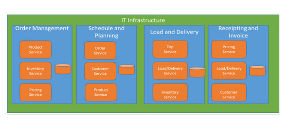 Monolithic_Microservices-638748-edited.png