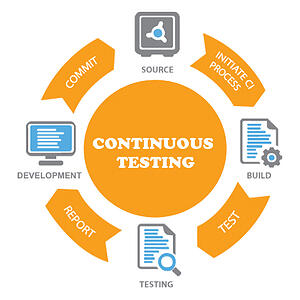 Continuous Testing Delivery Model