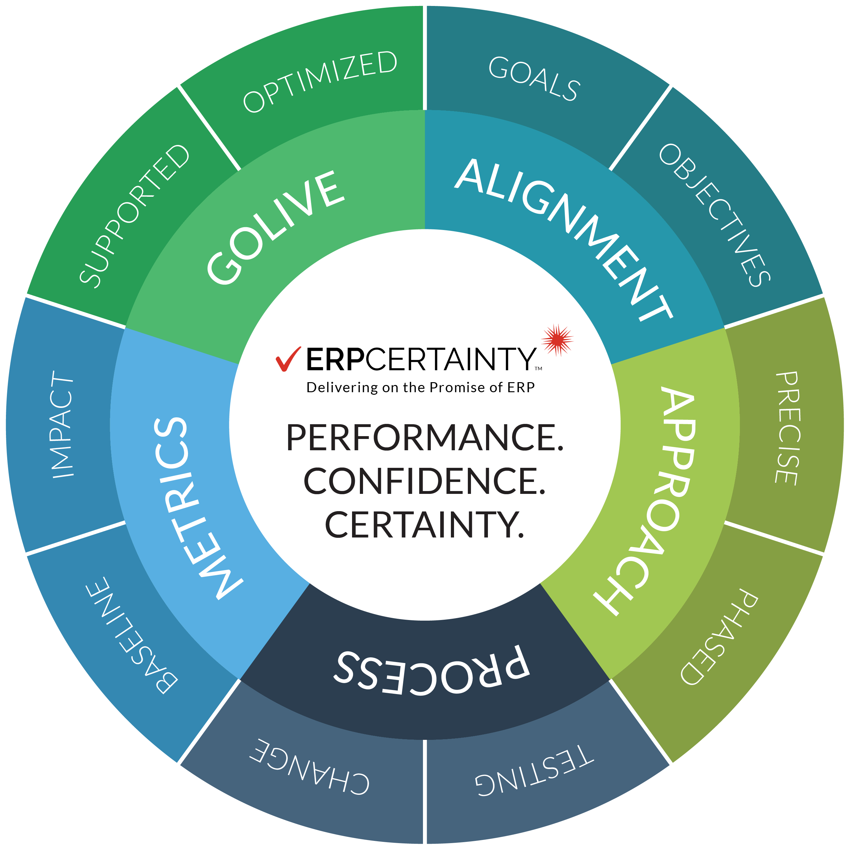 ERP Certainty - Emtec