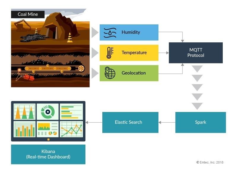 IoT data processing example