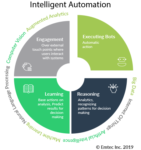 Revise Intelligence Automation 20-1