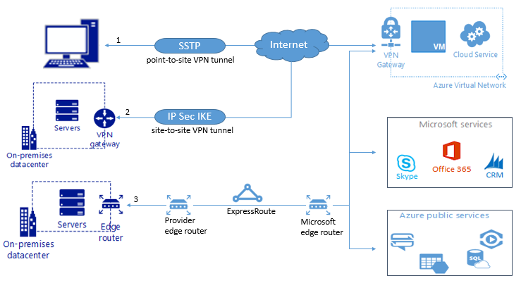 Integrating On-Premise Apps to Cloud via Azure VNet and Hybrid