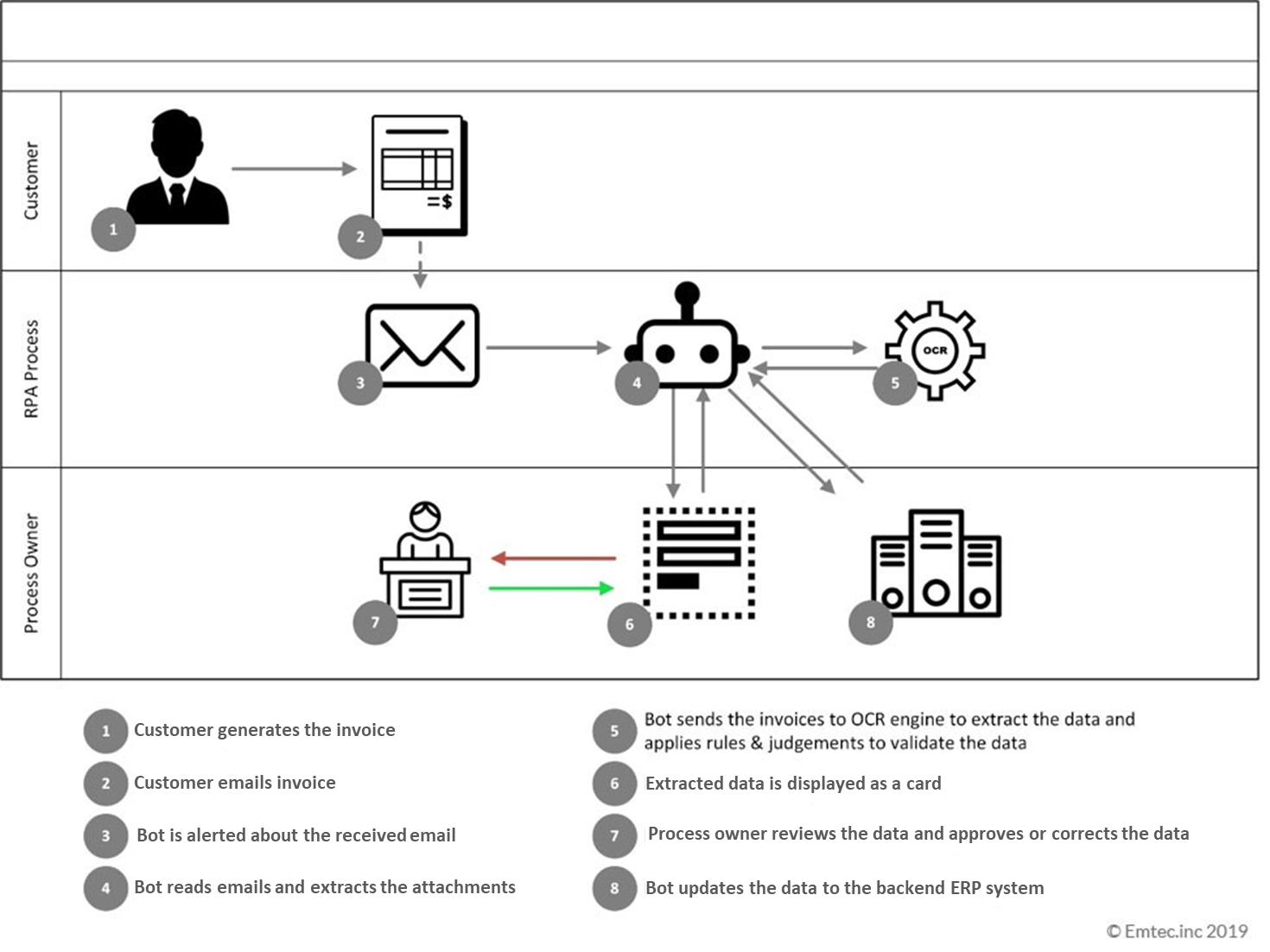 accounts payable document process flow