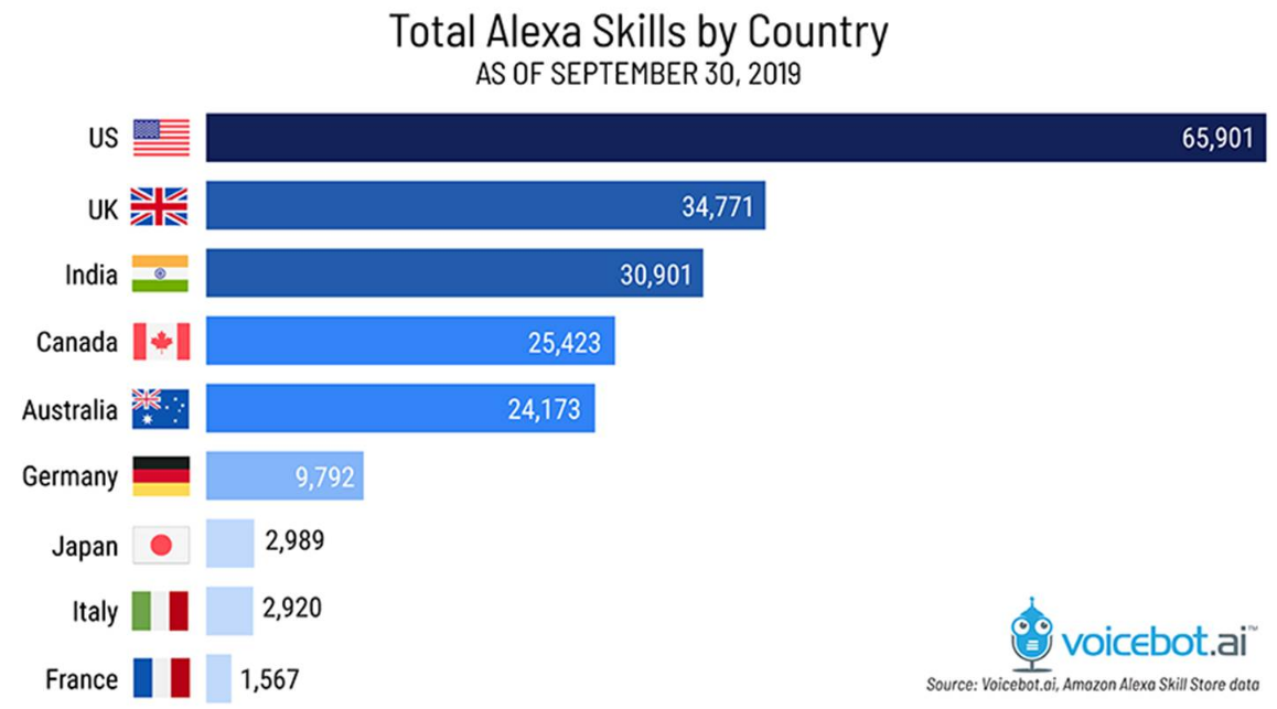 Total Alexa Skills by Country