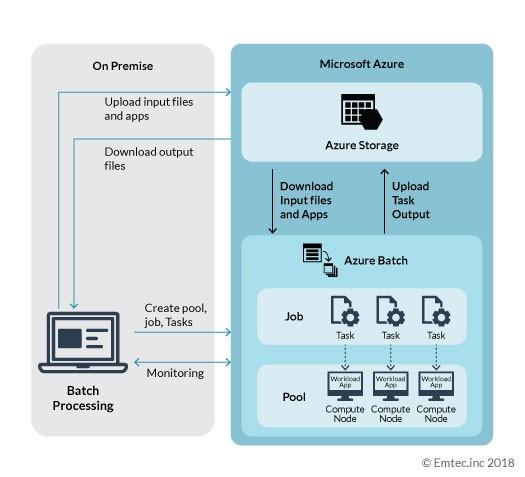 An Overview of Azure Batch Processing