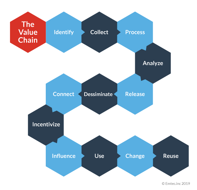 Big Data Series The Data Value Chain and Obtaining Business Value