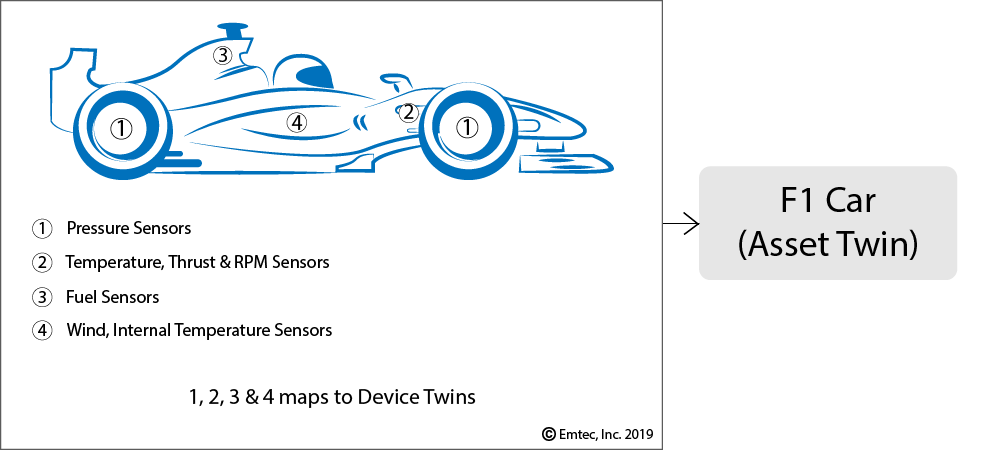 Automobile as an IoT Asset Twin example