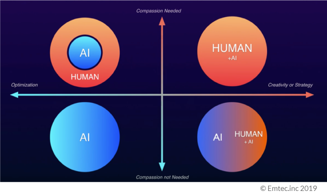 Humans and AI