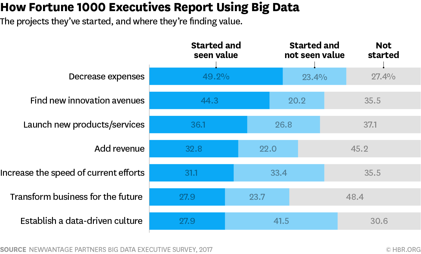 Top objectives for big data initiatives